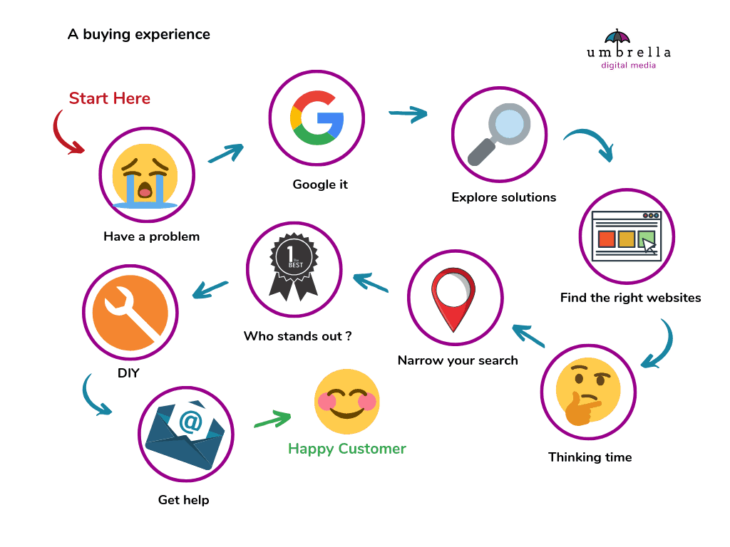 A consumer buying process