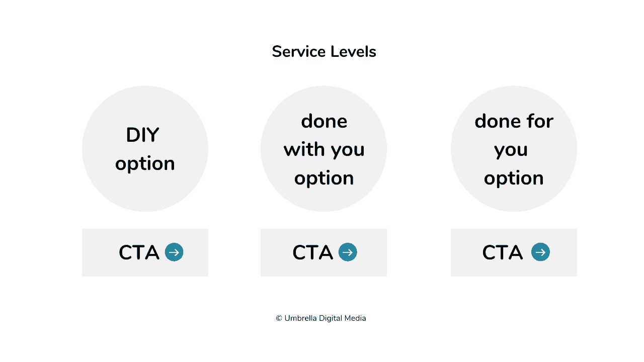website service levels